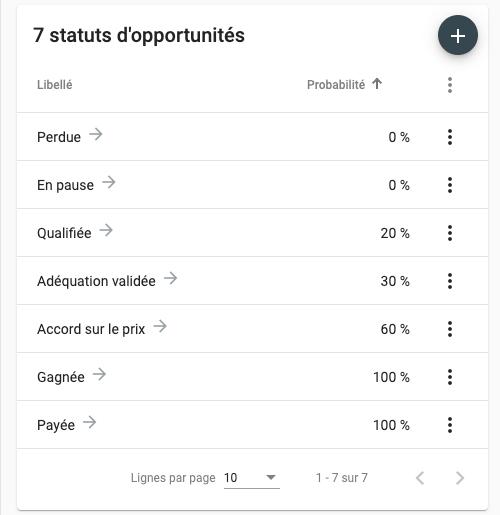 Exemple de statuts d'opportunités pour gérer le recouvrement